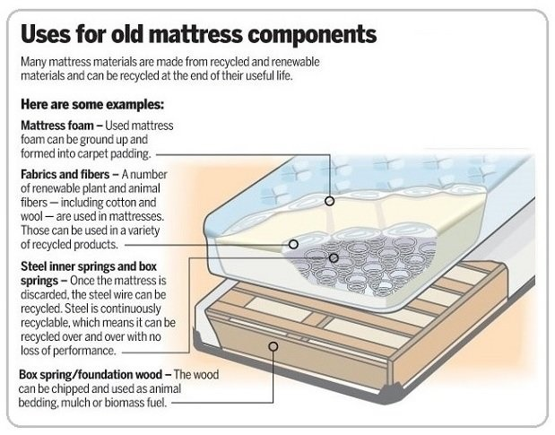 Dispose Of Old Bed Mattress
