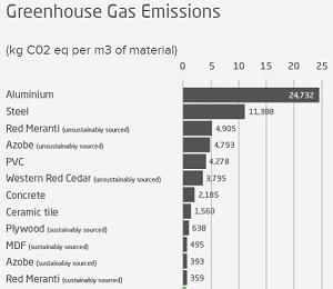 eco friendly wood carbon emmissions