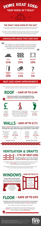 energy saving, home heat loss, home energy saving