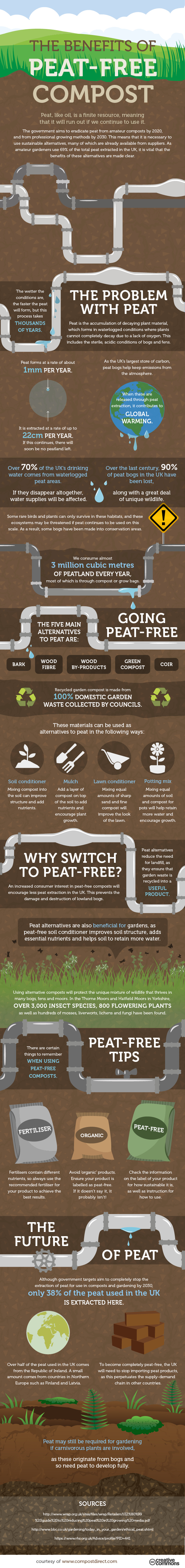 The benefits of peat-free compost -1