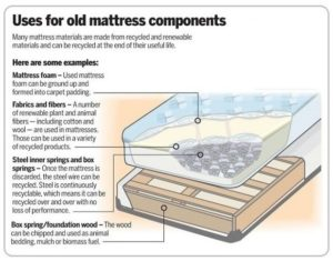 mattress recycling, green home, recycling household goods